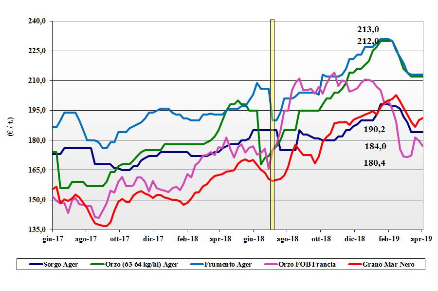 dati delle tendenze del mercato dei cereali foraggeri e oleaginose 11 aprile 2019