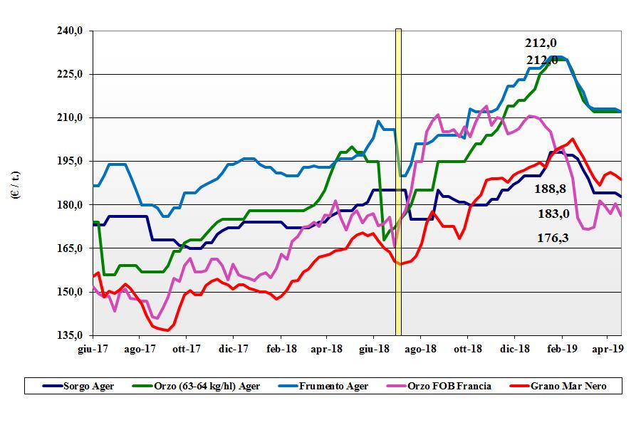 dati delle tendenze del mercato dei cereali foraggeri e oleaginose 18 aprile 2019