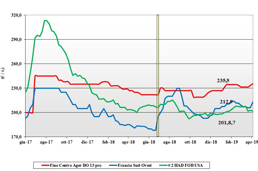 dati delle tendenze del mercato del grano duro del 4 aprile 2019