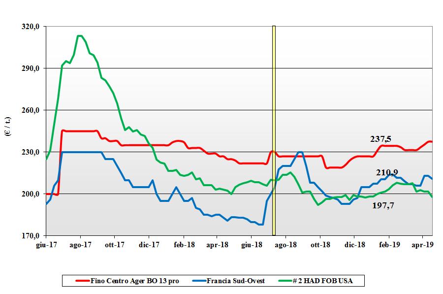 dati delle tendenze del mercato del grano duro 18 aprile 2019