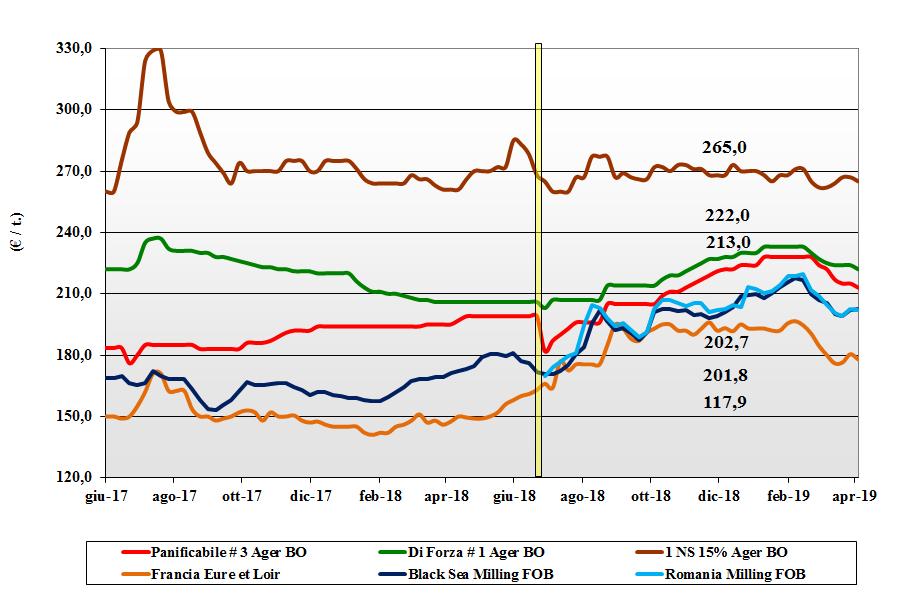 dati delle tendenze del mercato del grano tenero del 4 aprile 2019