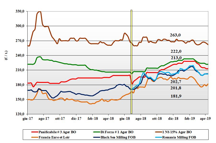 dati delle tendenze del mercato dei grano tenero 11 aprile 2019