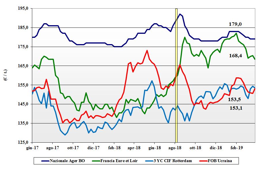 dati delle tendenze del mercato del mais del 4 aprile 2019