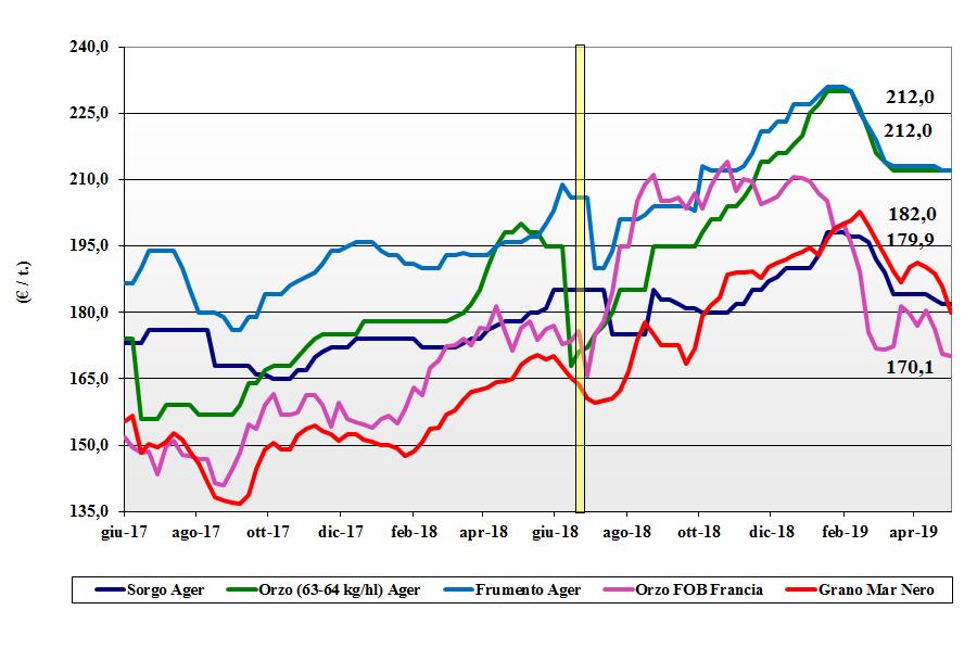 dati delle tendenze del mercato dei cereali foraggeri e oleaginose 2 maggio 2019