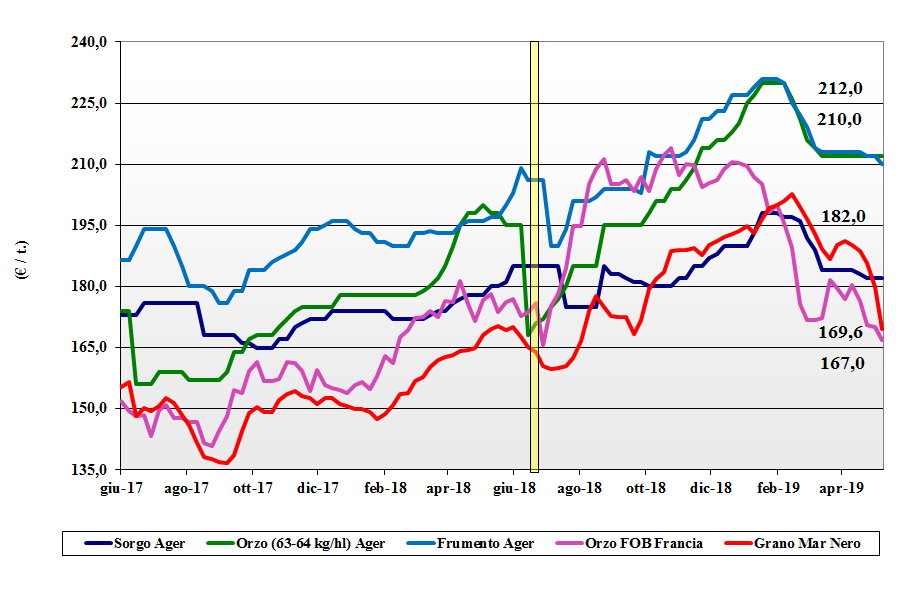 dati delle tendenze del mercato dei cereali foraggeri e oleaginose 9 maggio 2019