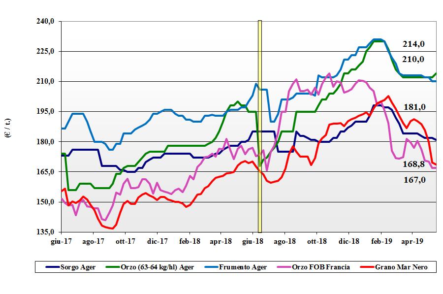 dati delle tendenze del mercato dei cereali foraggeri 17 maggio 2019