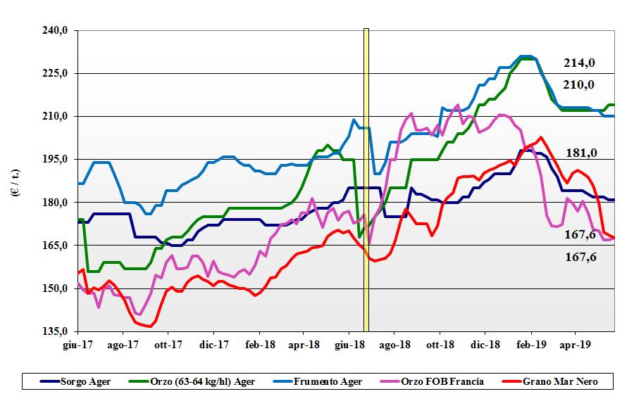 dati delle tendenze del mercato dei cereali foraggeri e oleaginose 23 maggio 2019