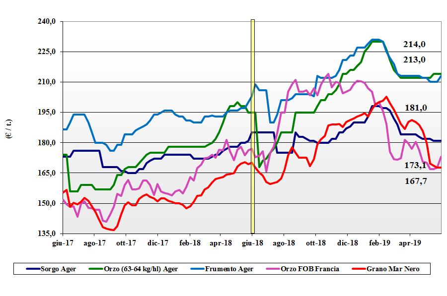 dati delle tendenze del mercato dei cereali foraggeri e oleaginose 30 maggio 2019