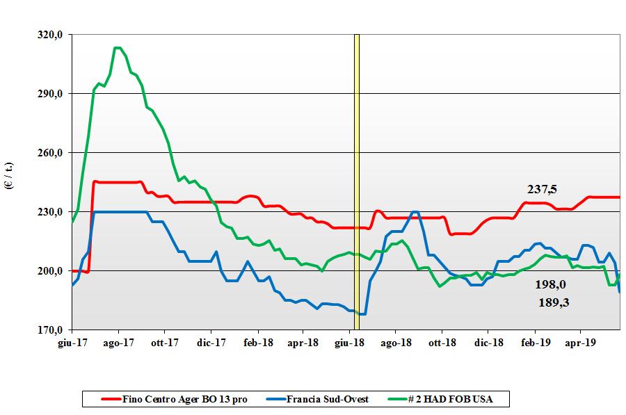 dati delle tendenze del mercato del grano duro 23 maggio 2019