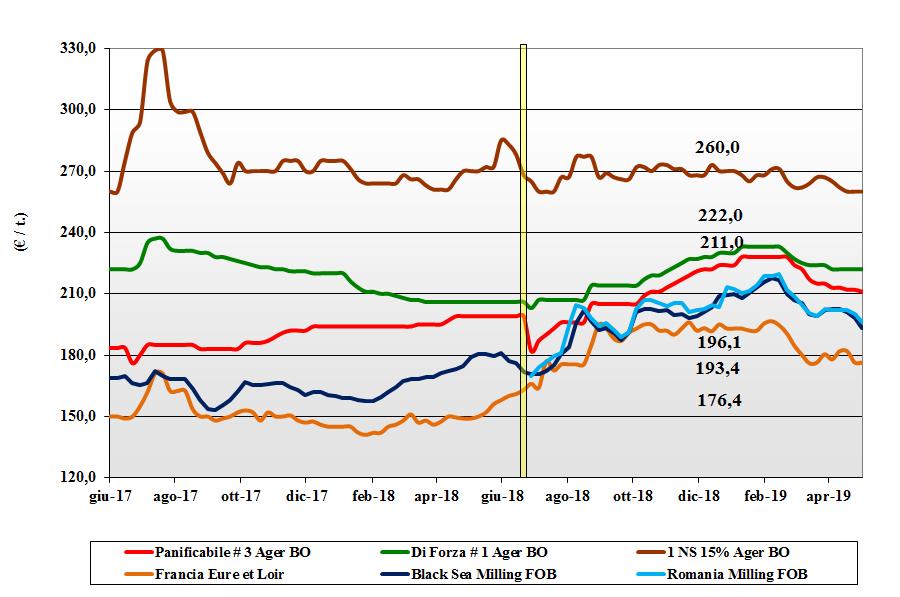 dati delle tendenze del mercato del grano tenero 2 maggio 2019