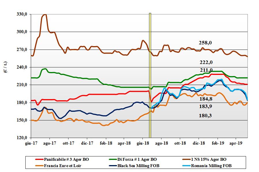 dati delle tendenze del mercato del grano tenero 9 maggio 2019