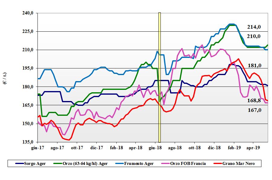 dati delle tendenze del mercato del grano tenero 17 maggio 2019