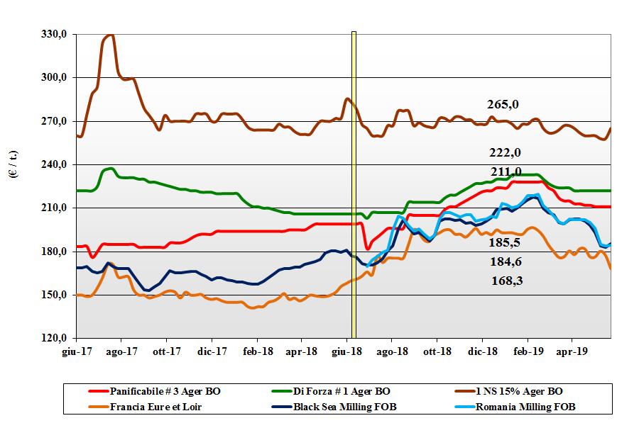 dati delle tendenze del mercato del grano tenero 23 maggio 2019