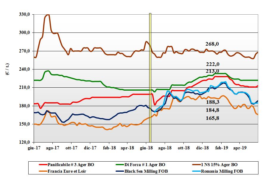 dati delle tendenze del mercato del grano tenero 30 maggio 2019