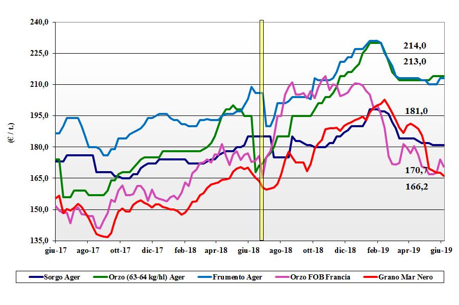dati delle tendenze del mercato dei cereali foraggeri e oleaginose 6 giugno 2019