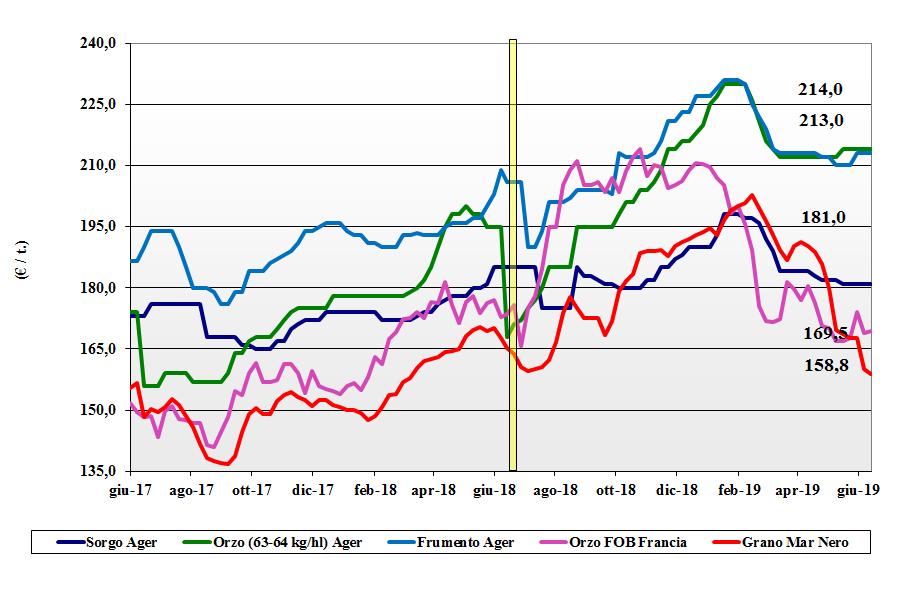 dati delle tendenze del mercato dei cereali foraggeri e oleaginose 13 giugno 2019