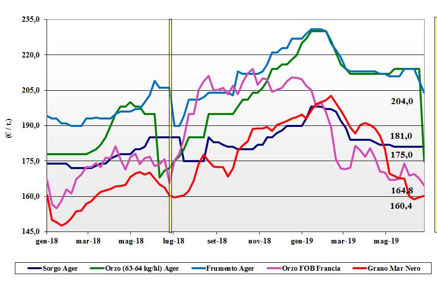 dati delle tendenze del mercato dei cereal foraggere e oleaginosei 27 giugno 2019