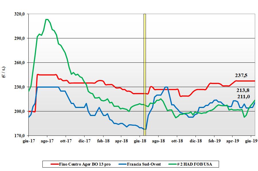 dati delle tendenze del mercato del grano duro 13 giugno 2019