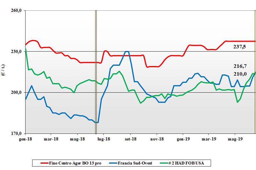 dati delle tendenze del mercato del grano duro 27 giugno 2019
