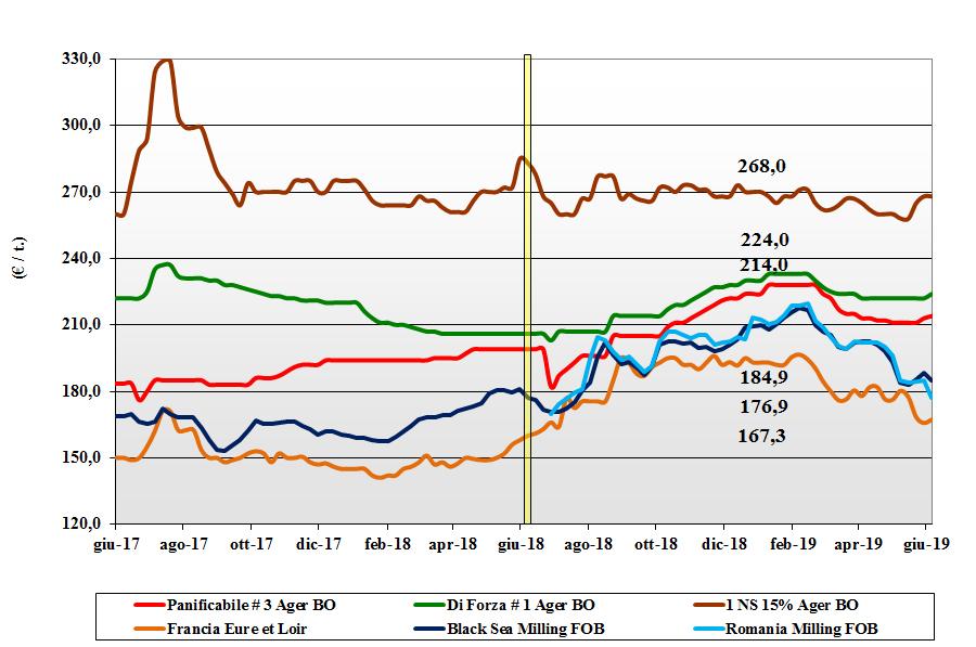 dati delle tendenze del mercato del grano tenero 6 giugno 2019