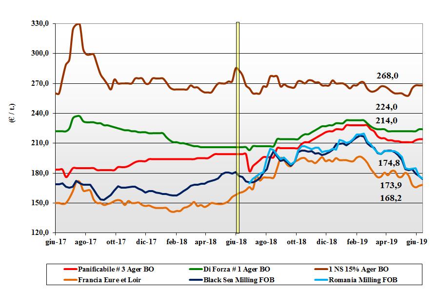dati delle tendenze del mercato del grano tenero 13 giugno 2019