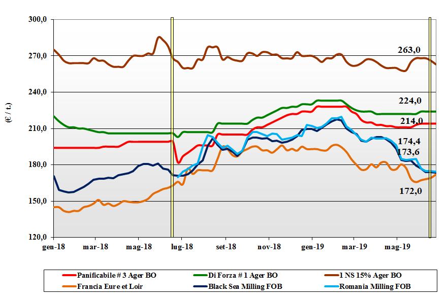 dati delle tendenze del mercato del grano tenero 27 giugno 2019