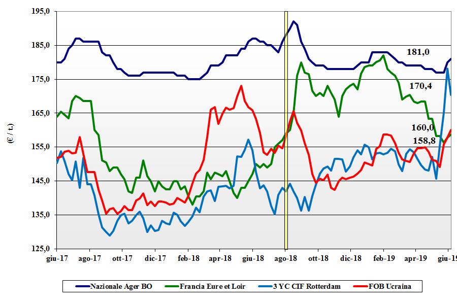 dati delle tendenze del mercato del mais 6 giugno 2019