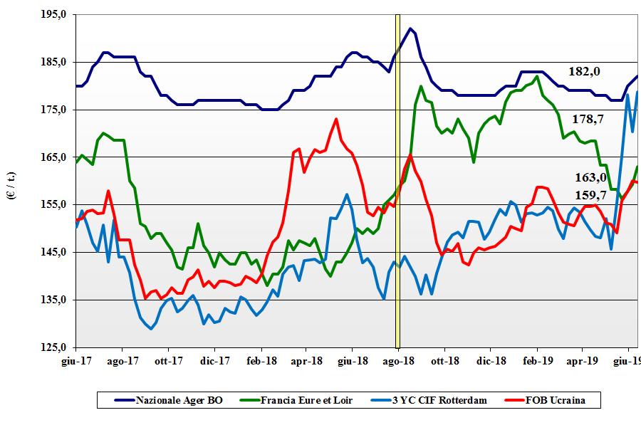 dati delle tendenze del mercato del mais 13 giugno 2019