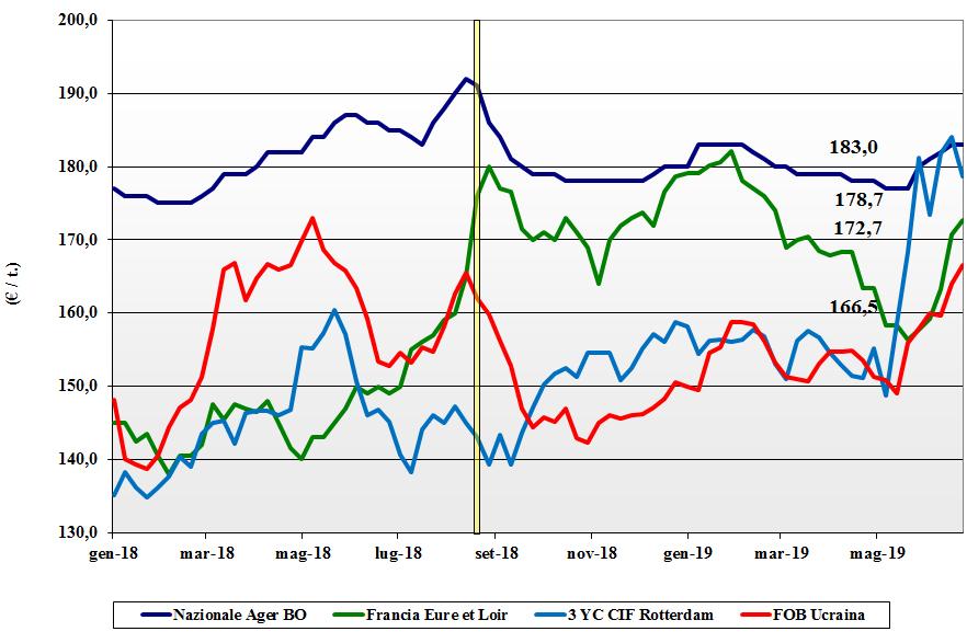 dati delle tendenze del mercato del mais 27 giugno 2019
