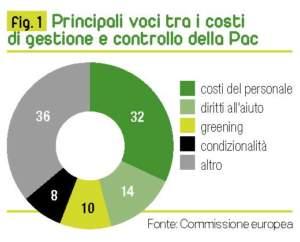 spese amministrative della pac figura 1