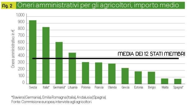 spese amministrative della pac figura 2