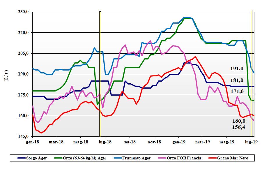dati delle tendenze del mercato dei cereali foraggeri e oleaginose 11 luglio 2019