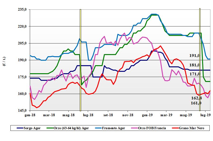 dati delle tendenze del mercato dei cereali foraggeri e oleaginose 18 luglio 2019