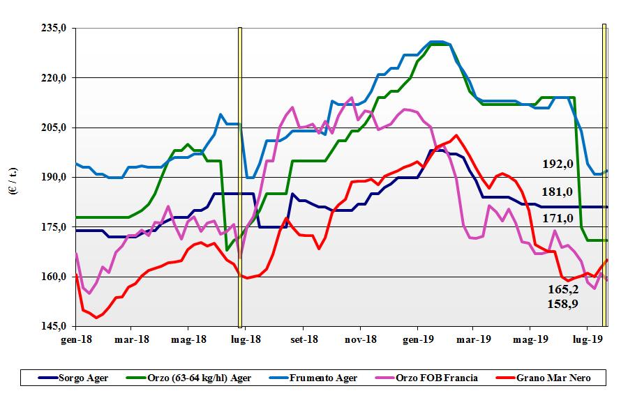 dati delle tendenze del mercato dei cereali foraggeri e oleaginose 25 luglio 2019