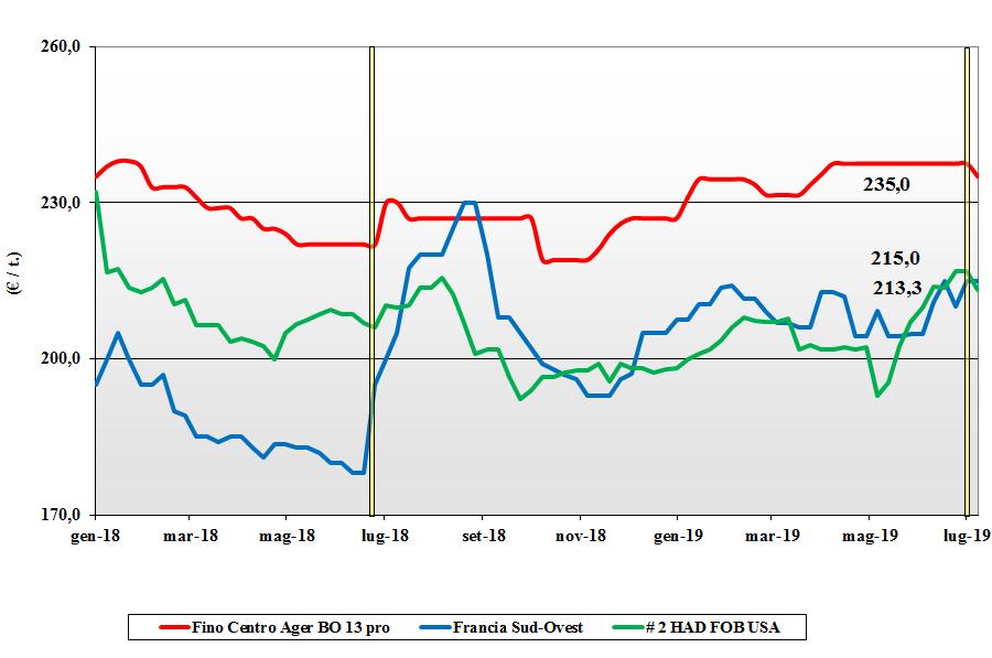 dati delle tendenze del mercato del grano duro 11 luglio 2019