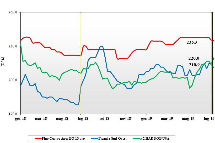 dati delle tendenze del mercato del grano duro 18 luglio 2019