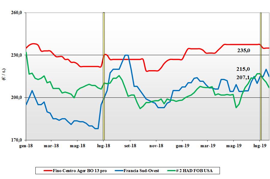 dati delle tendenze del mercato del grano duro 25 luglio 2019