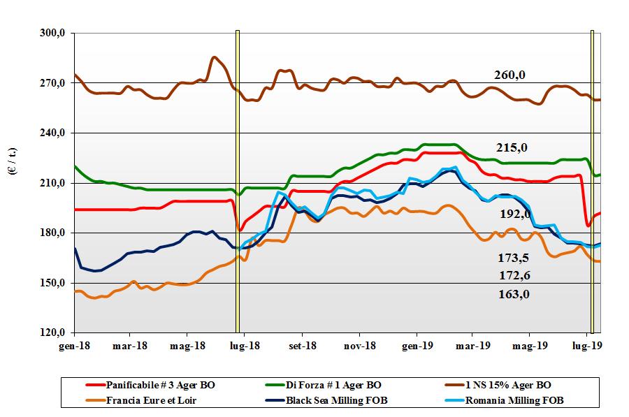 dati delle tendenze del mercato del grano tenero 18 luglio 2019