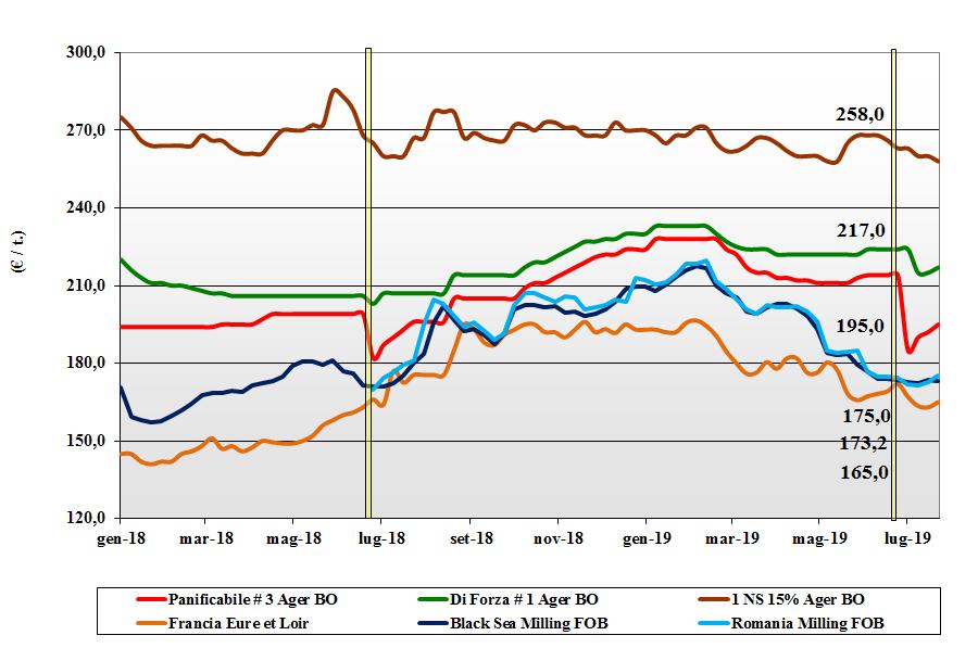 dati delle tendenze del mercato del grano tenero 25 luglio 2019