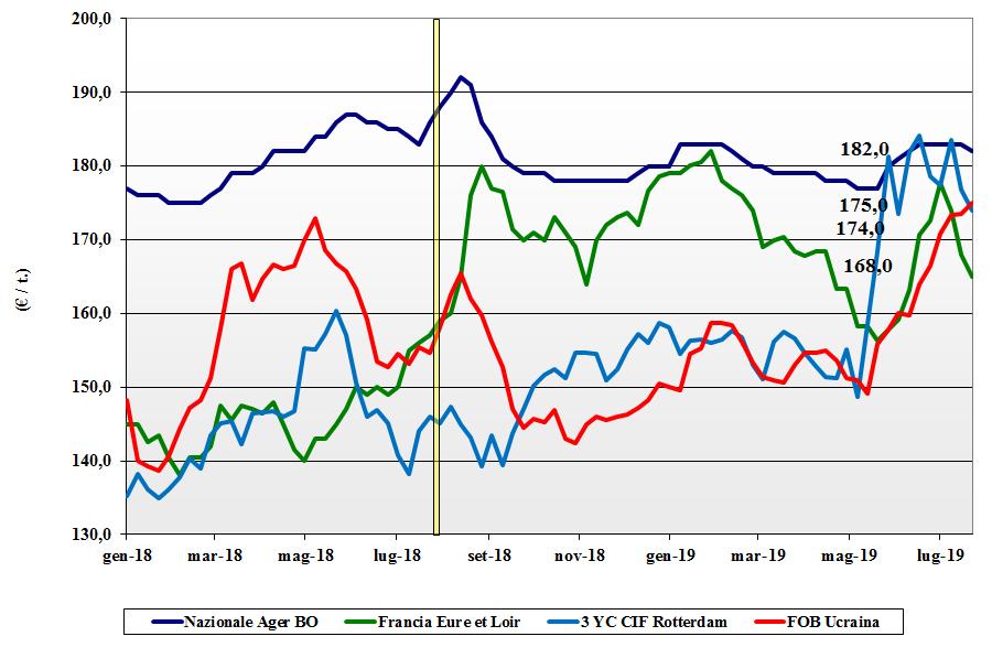 dati delle tendenze del mercato del mais 25 luglio 2019