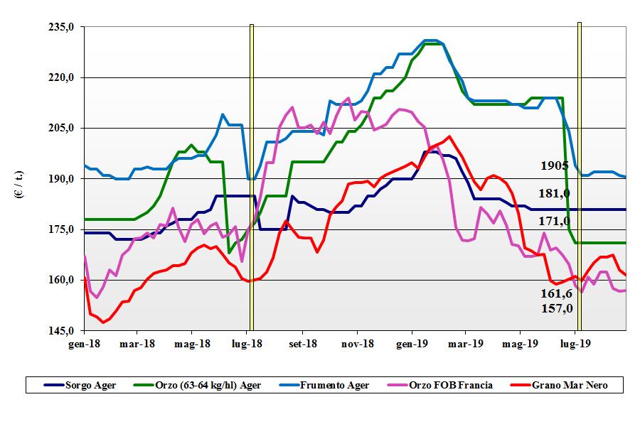 dati delle tendenze del mercato dei cereali foraggeri e oleaginose 29 agosto 2019