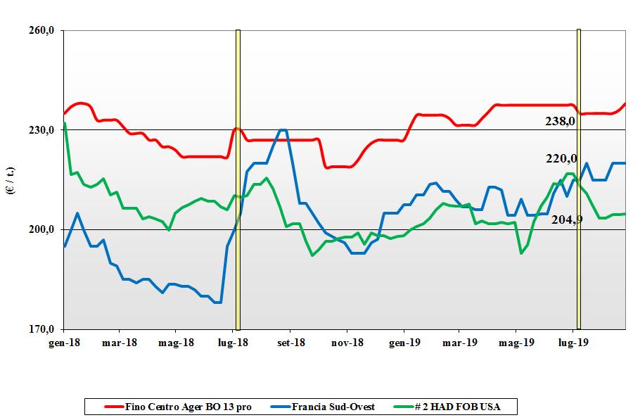 dati delle tendenze del mercato del grano duro 29 agosto 2019