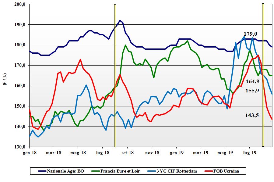 dati delle tendenze del mercato del mais 29 agosto 2019
