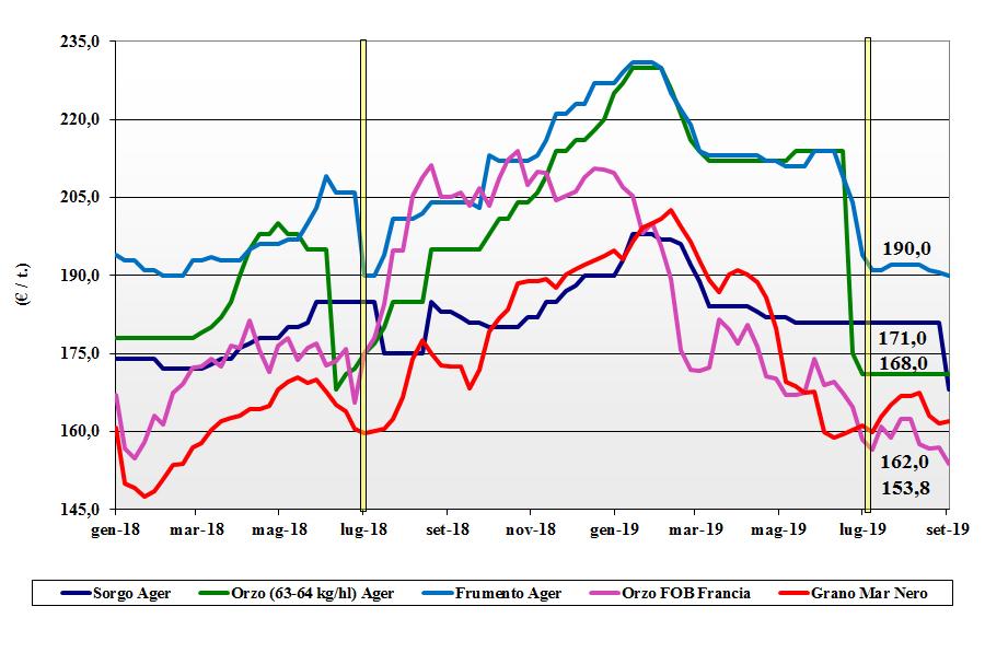 dati delle tendenze del mercato dei cereali foraggeri e oleaginose 5 settembre 2019
