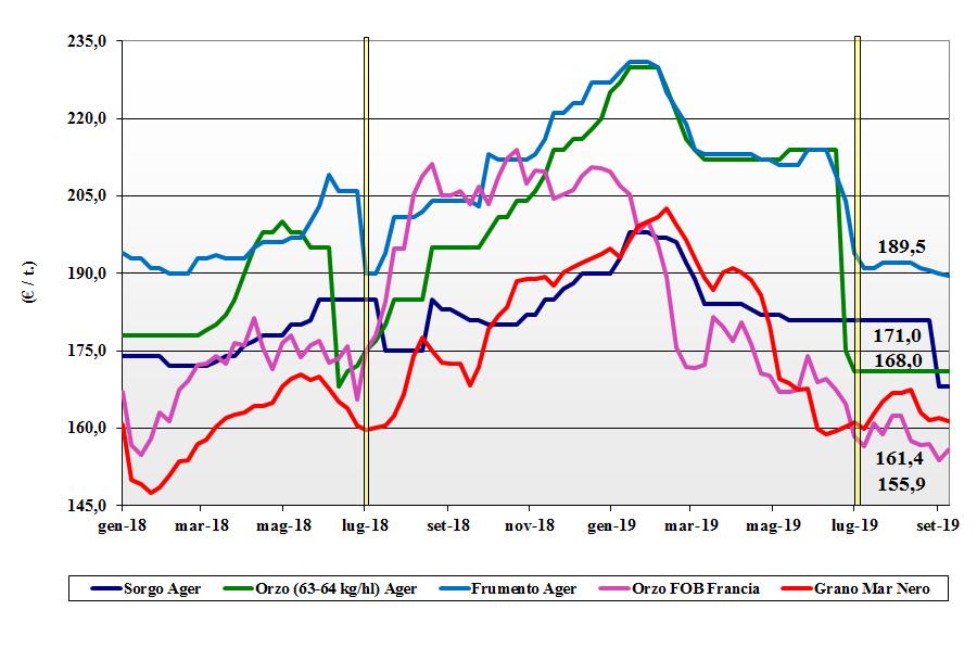 dati delle tendenze del mercato dei cereali foraggere e oleaginose 12 settembre 2019