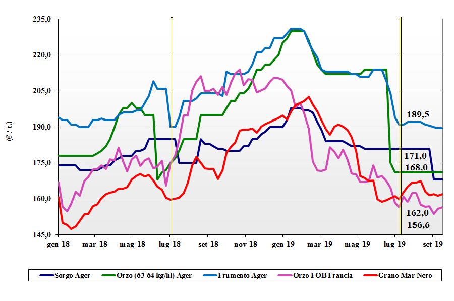 dati delle tendenze del mercato dei cereali foraggeri e oleaginose 19 settembre 2019
