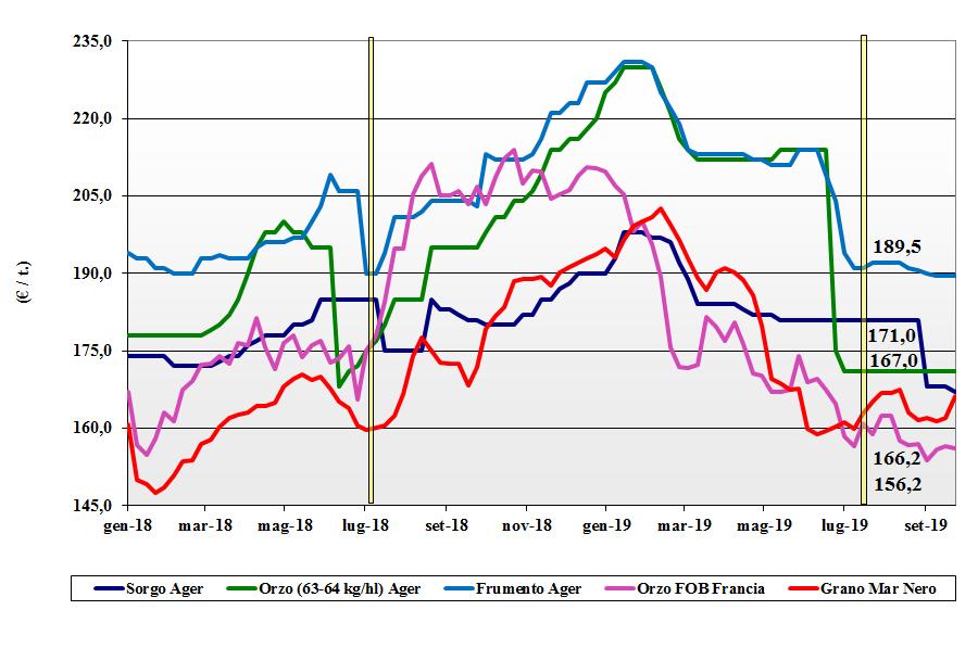 dati delle tendenze del mercato dei cereali foraggeri e oleaginose 26 settembre 2019