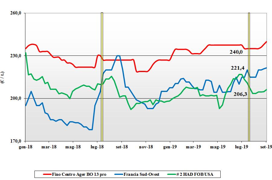 dati delle tendenze del mercato del grano duro 5 settembre 2019