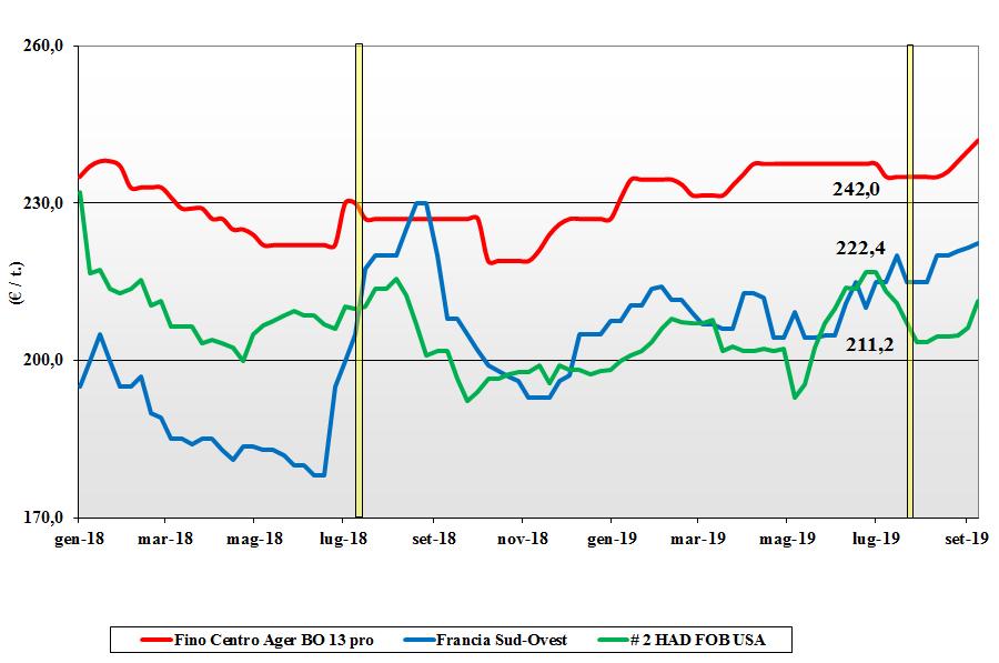 dati delle tendenze del mercato del grano duro 12 settembre 2019