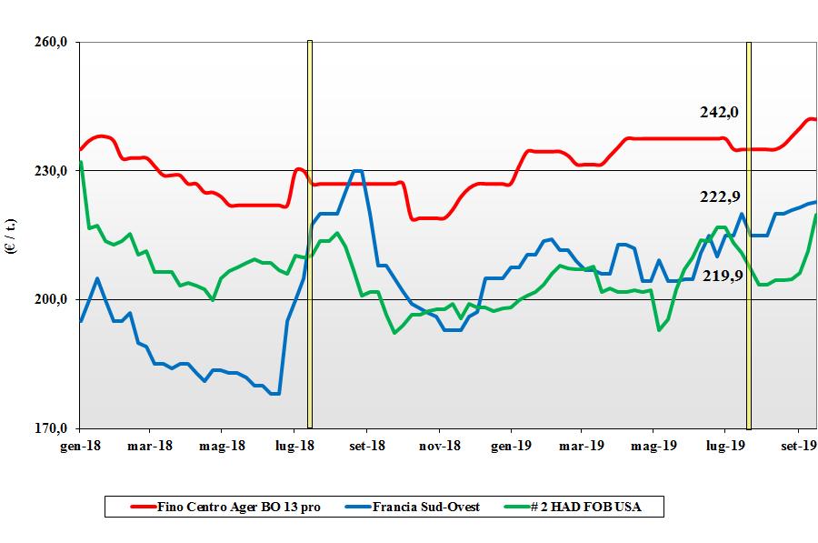 dati delle tendenze del mercato del grano duro 19 settembre 2019